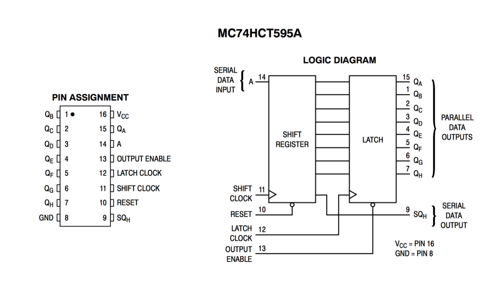 Here's the pinout and block diagram for the datasheet of the MC74HCT595A:  8-Bit Serial-Input/Serial or Parallel-Output Shift Register with Latched  3-State ...
