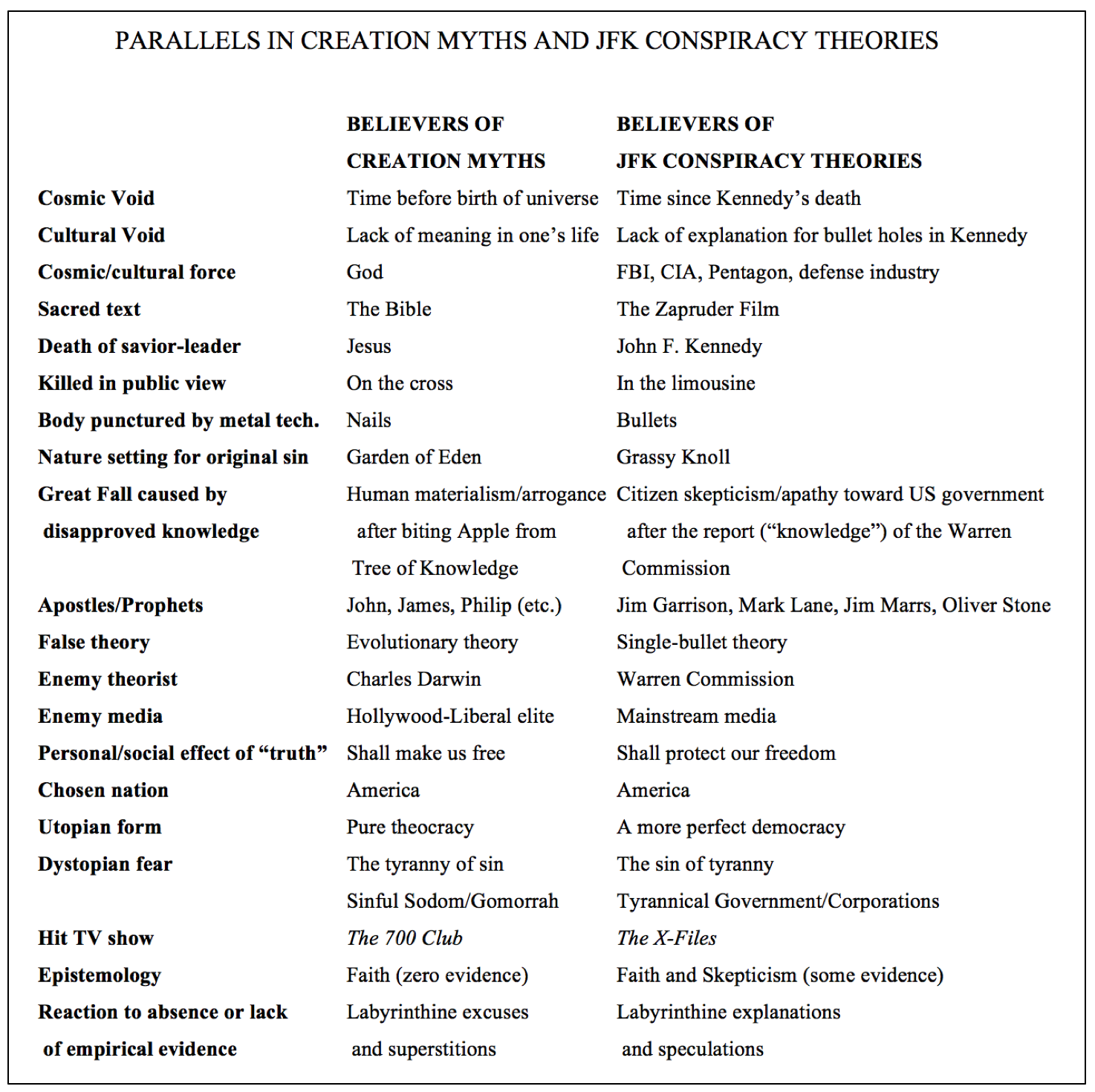 the kennedy assassination and zapruder film conspiracy theories  table from my essay in peter granser s book signs