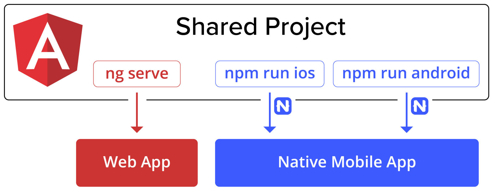 Apps That Work Natively On The Web And Mobile Angular Blog