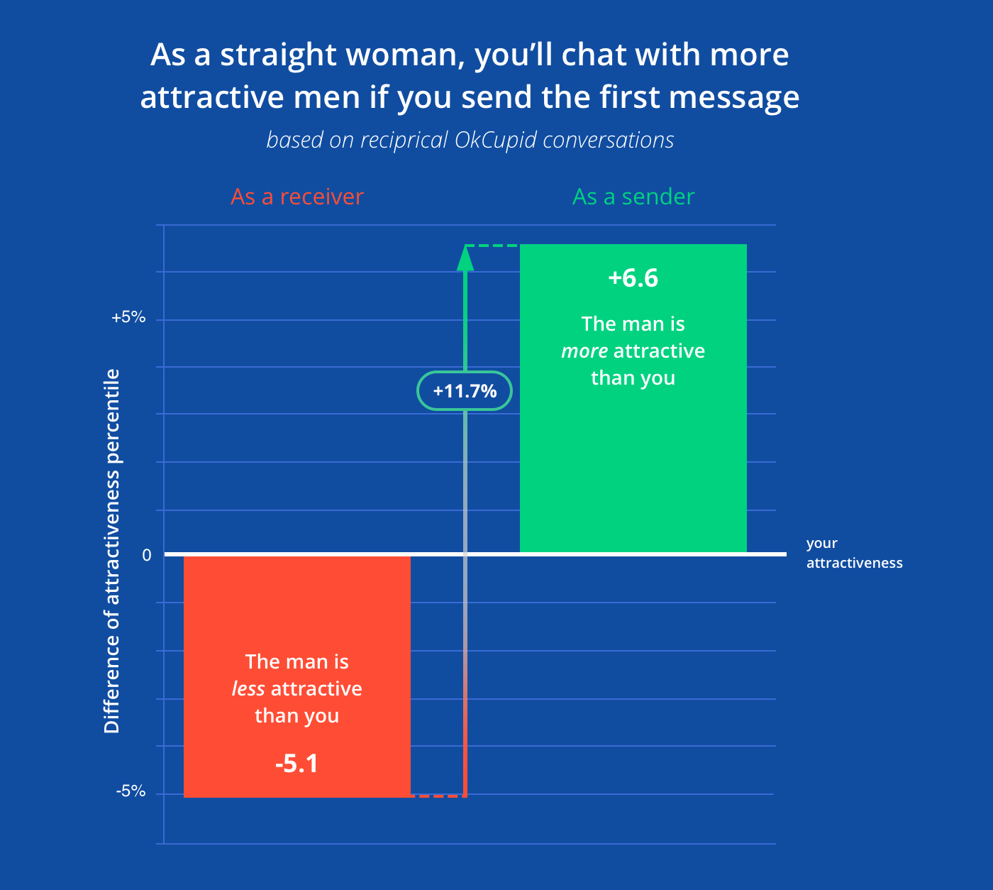 How to message a girl on okcupid