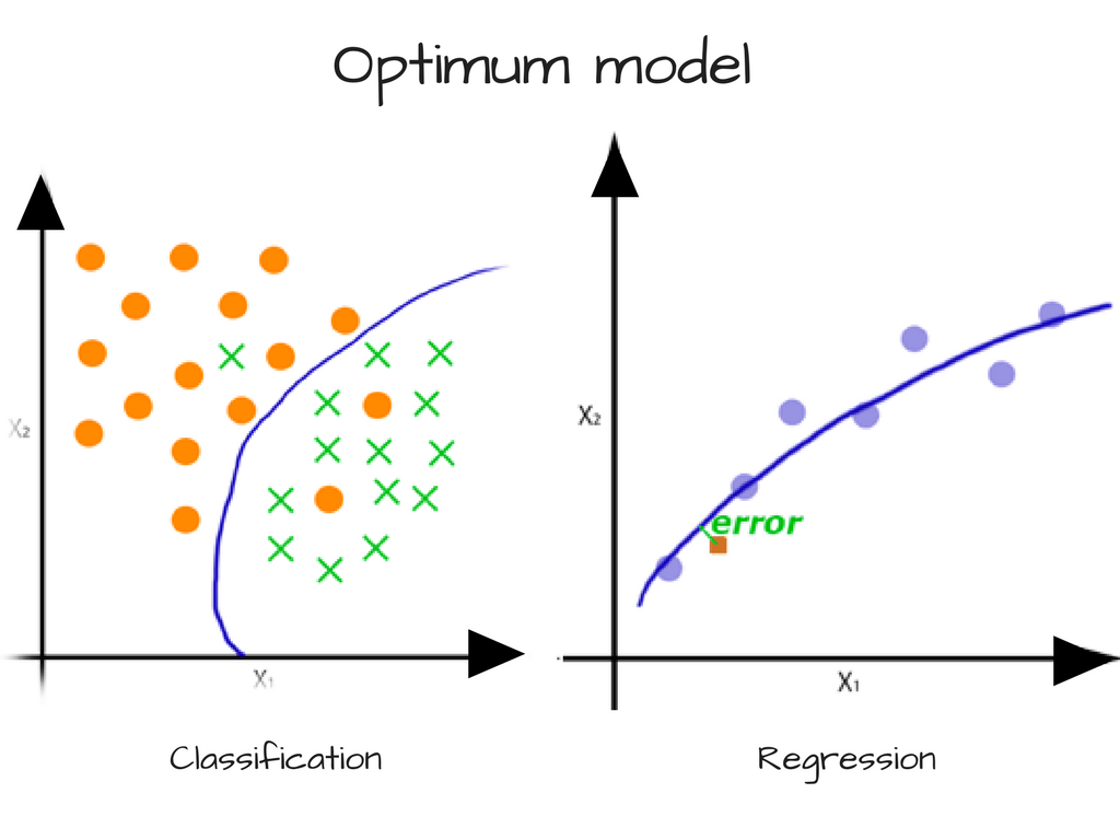 How To Use Machine Learning Predict The Quality Of Wines Problems Block Diagram Reduction In Control System We Can Typically Reduce Variability A Models Predictions And Increase Precision By Training On More Data If Is Unavailable
