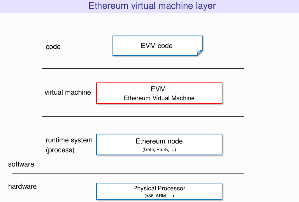 The Below Diagram Shows Basic Architecture Of EVM