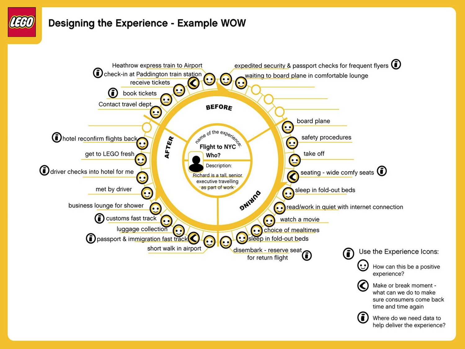 Journey Mapping is Key to Gaining Empathy – UX Planet