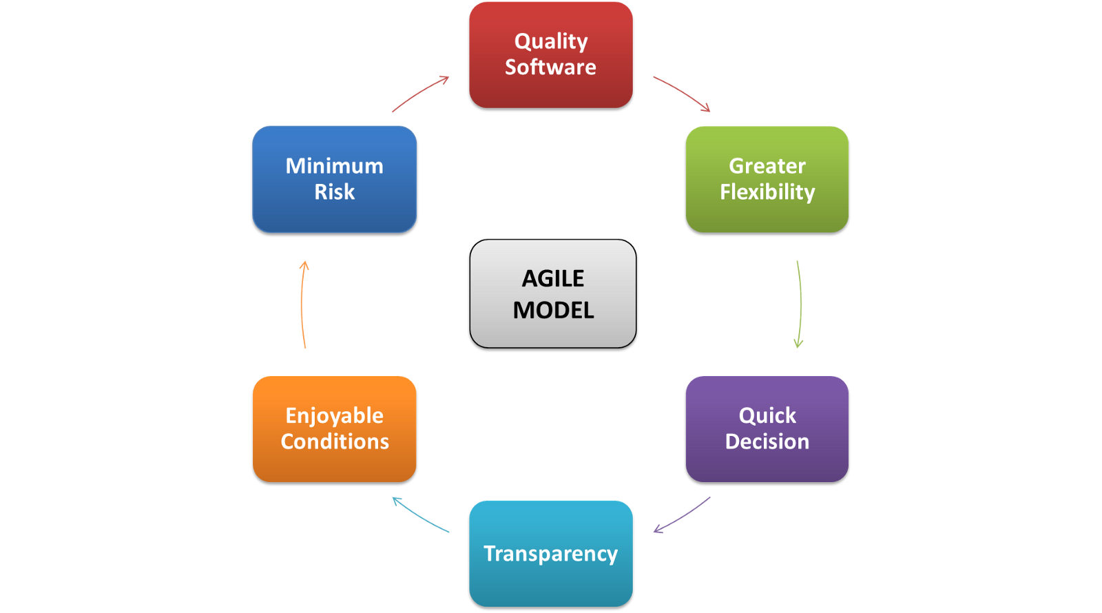 know why agile is the way