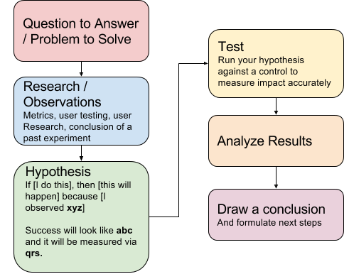 """results and conclusion of the research How to write an effective discussion make suggestions for further research give the """"take-home message"""" in the form of a conclusion."""