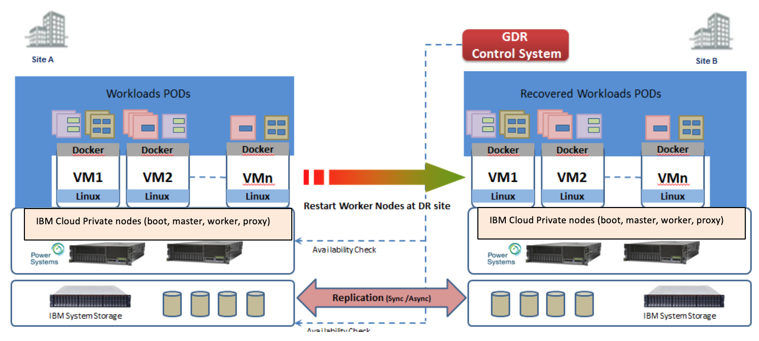 Implementing Disaster Recovery for IBM Cloud Private on Power