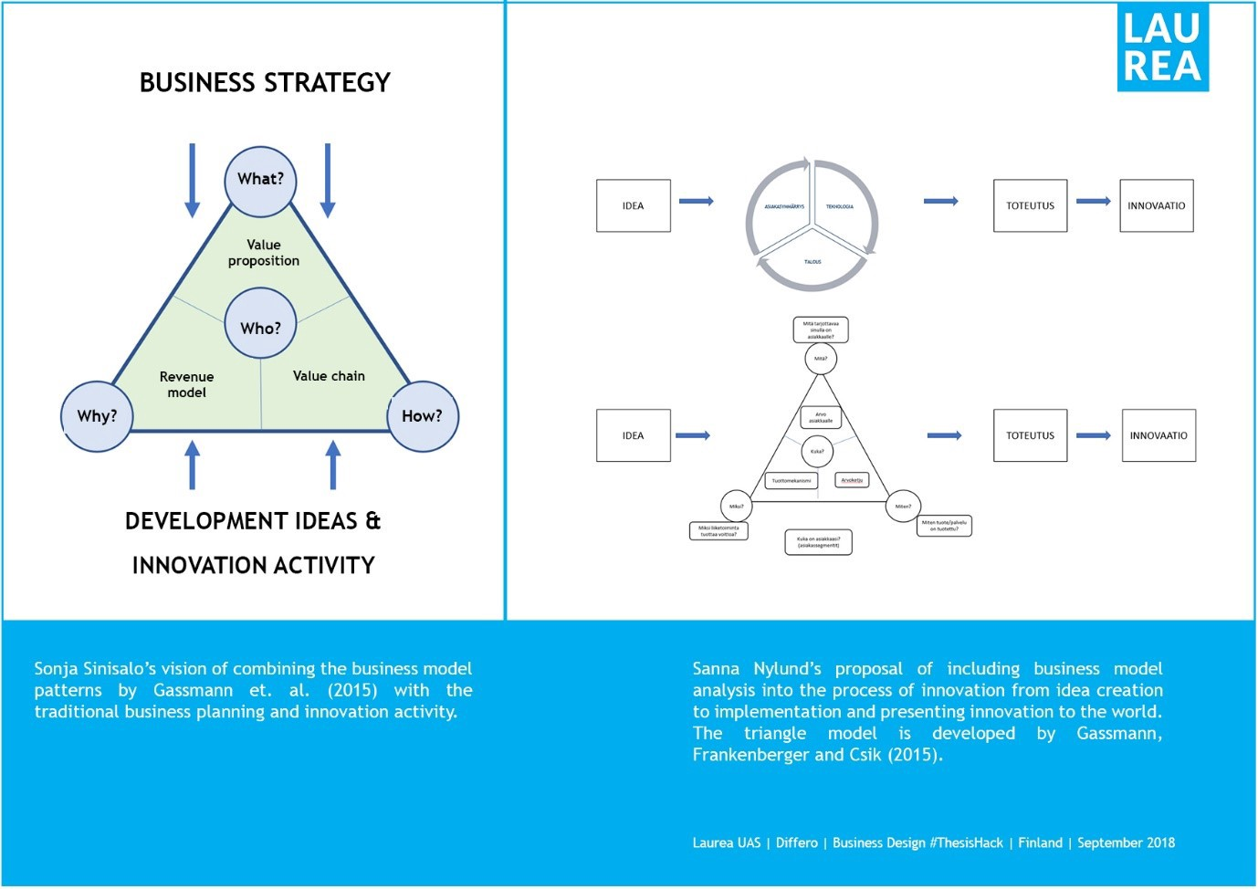 thesis business model innovation