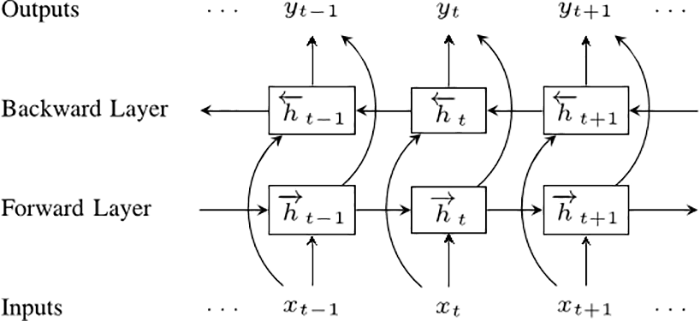 Bidirectional recurrent neural networks