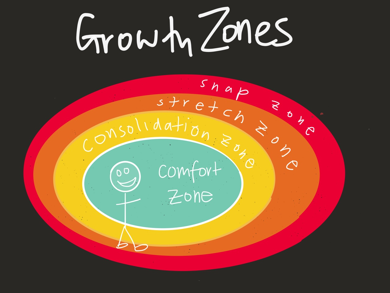 You don t have to be out of your comfort zone all the time for Comfort zone