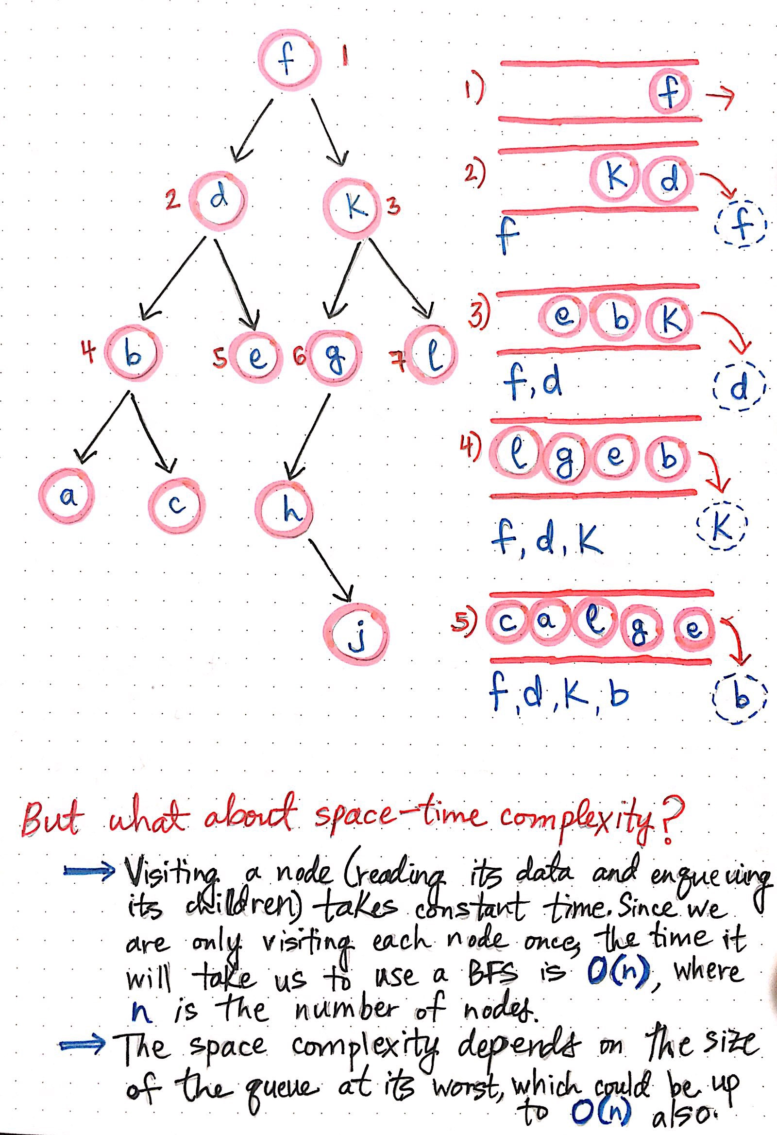 Breaking Down Breadth First Search Basecs Medium And Create Block Diagrams Of The Space Similar To One Below Growing Queue Structure In A Implementation