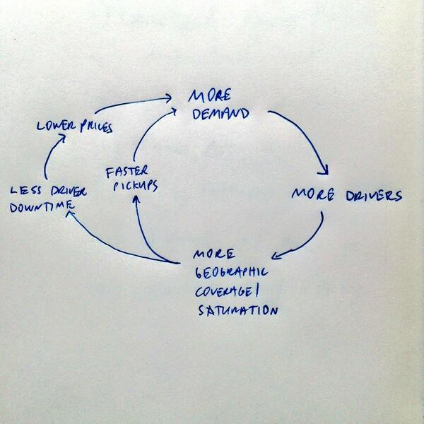 Why Every Startup Need To Discover Their Virtuous Cycle