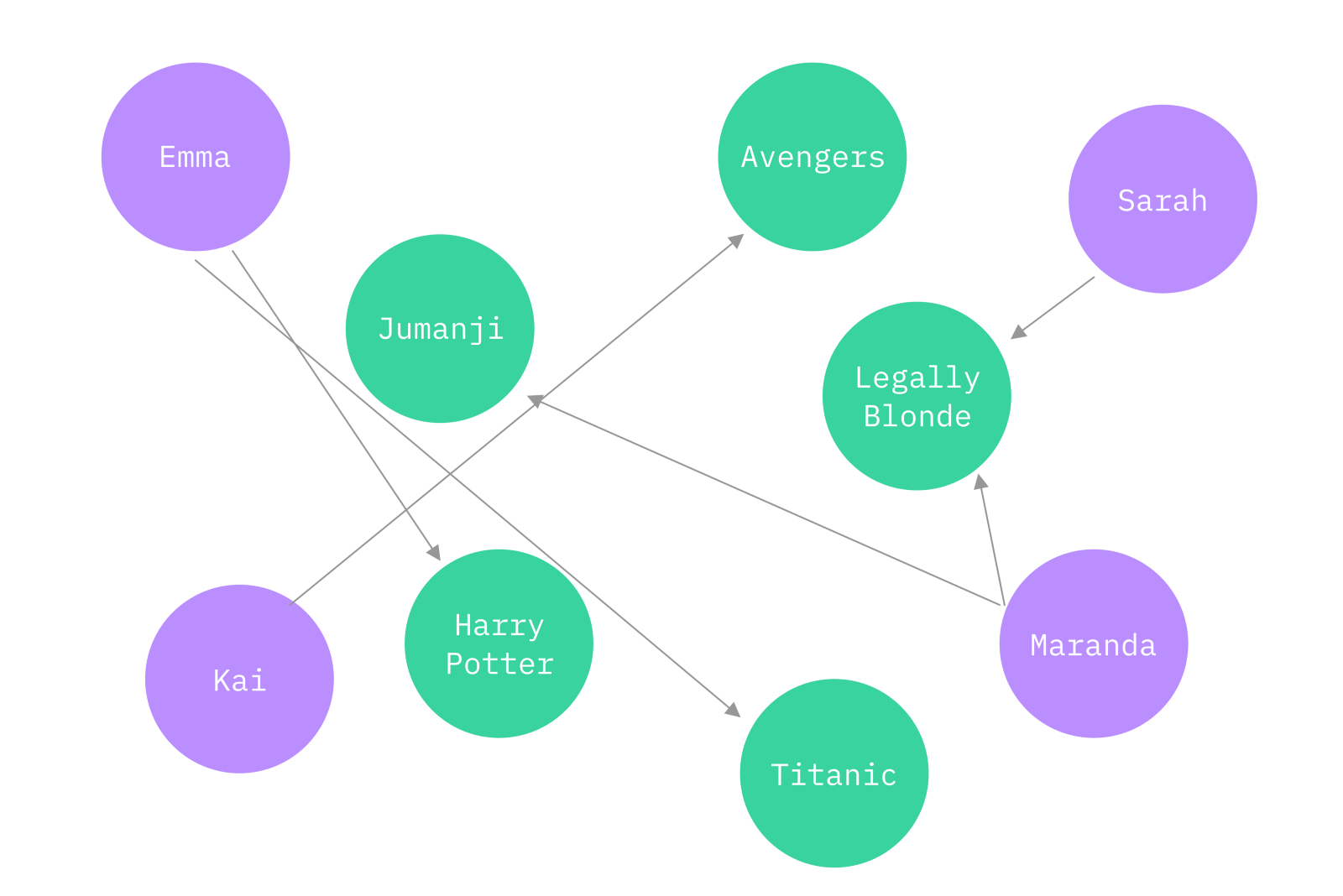 Creating Graphs With JavaScript