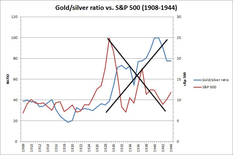 historical relationship between gold and silver