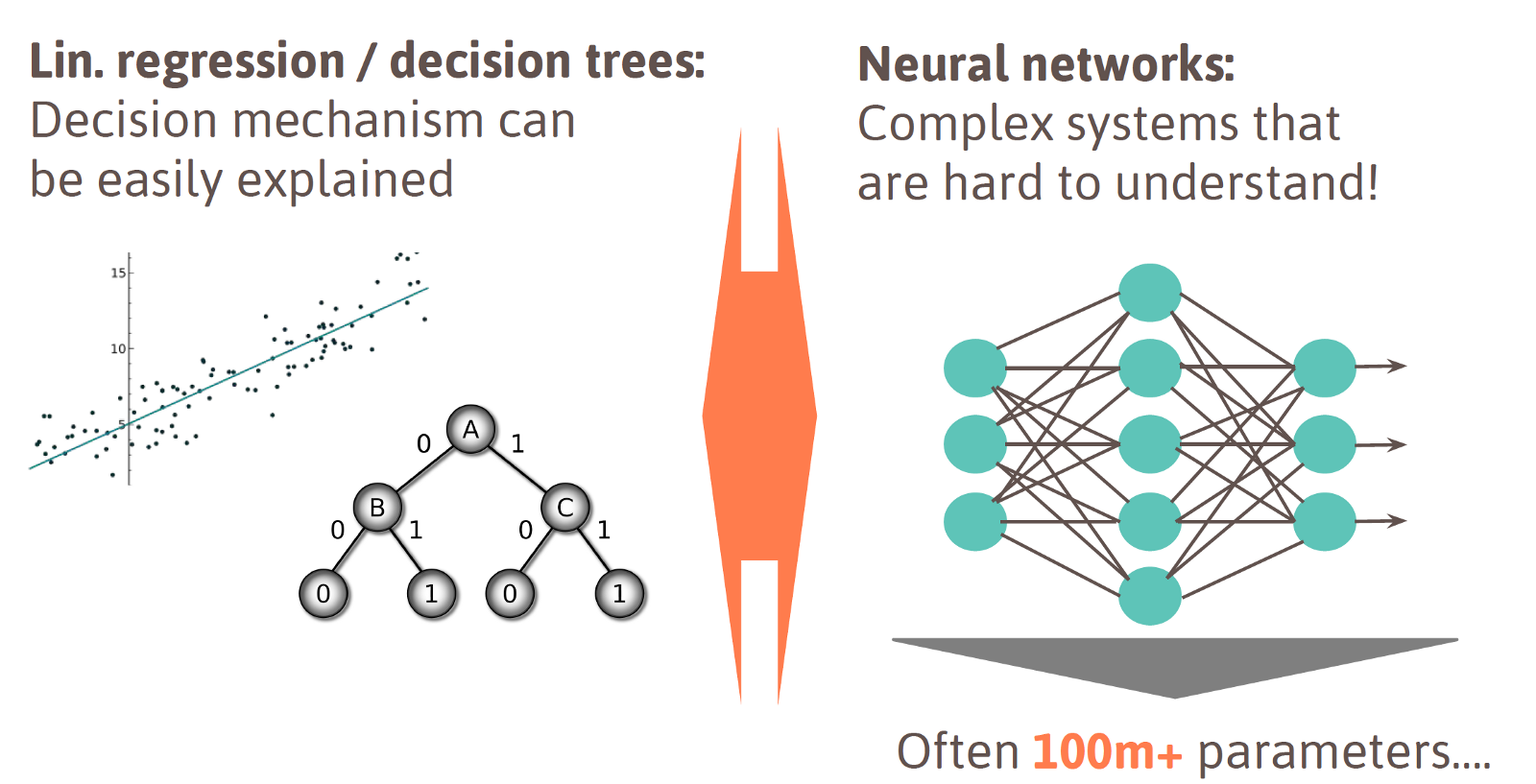 machine learning vs neural networks