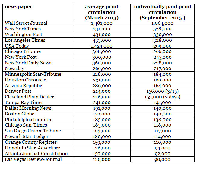 The sky is falling on print newspapers faster than you think