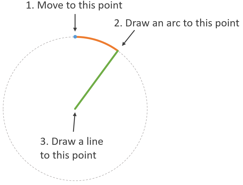 A simple pie chart in svg hacker noon there are three parts to drawing a slice of a pie nvjuhfo Choice Image