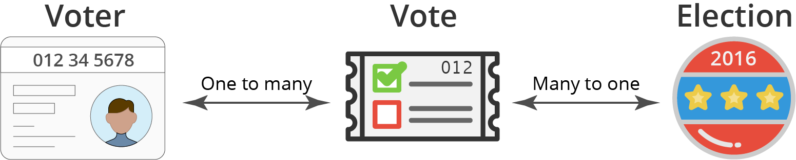 Sql Tables Explained By Voting In An Election Freecodecamp