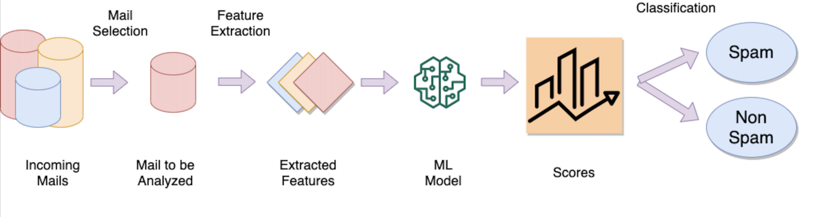 spam email filtering using machine learning image 3