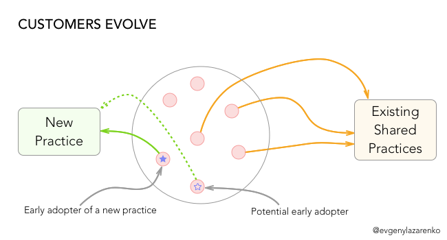 SaaS customer evolution: Your existing customers will evolve over time and start adopting new industry practices.