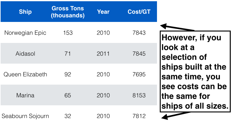 Why Arent There More Small Cruise Ships Jess Peterson Medium - How much do cruise ships cost to build
