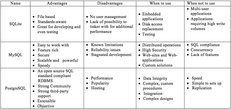 Sqlite Vs Mysql Vs Postgresql A Comparison Of Relational