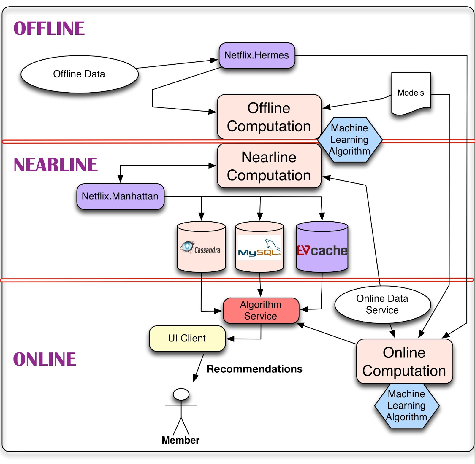 System Architectures For Personalization And Recommendation