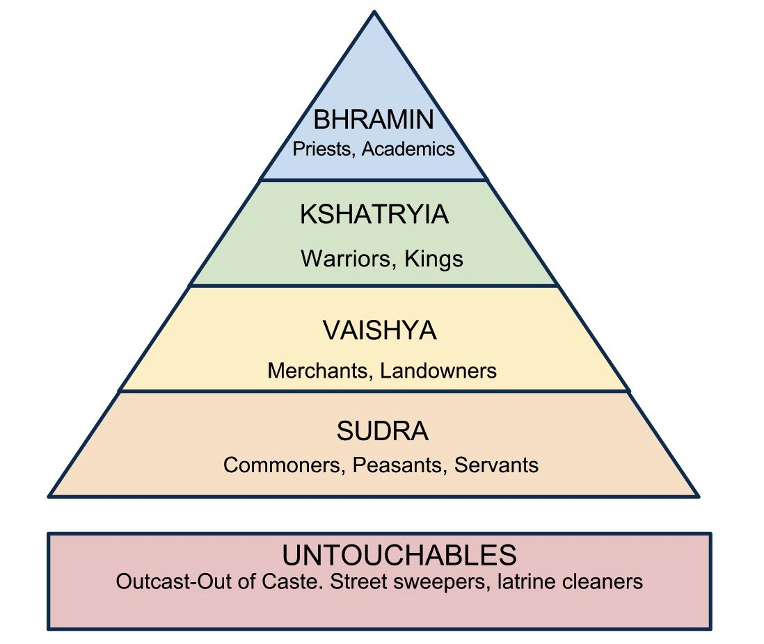 Modern Classroom Definition ~ Caste system of india a hoax notes from underground