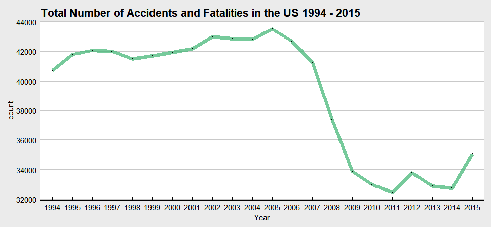What I Learned From Analyzing and Visualizing Traffic Accidents Data