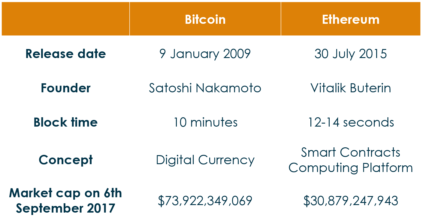 what is block time cryptocurrency
