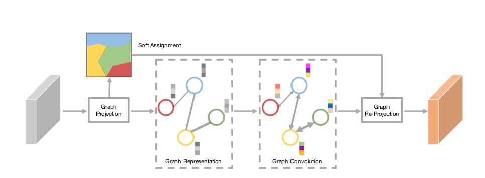 Visual Recognition using Graphs