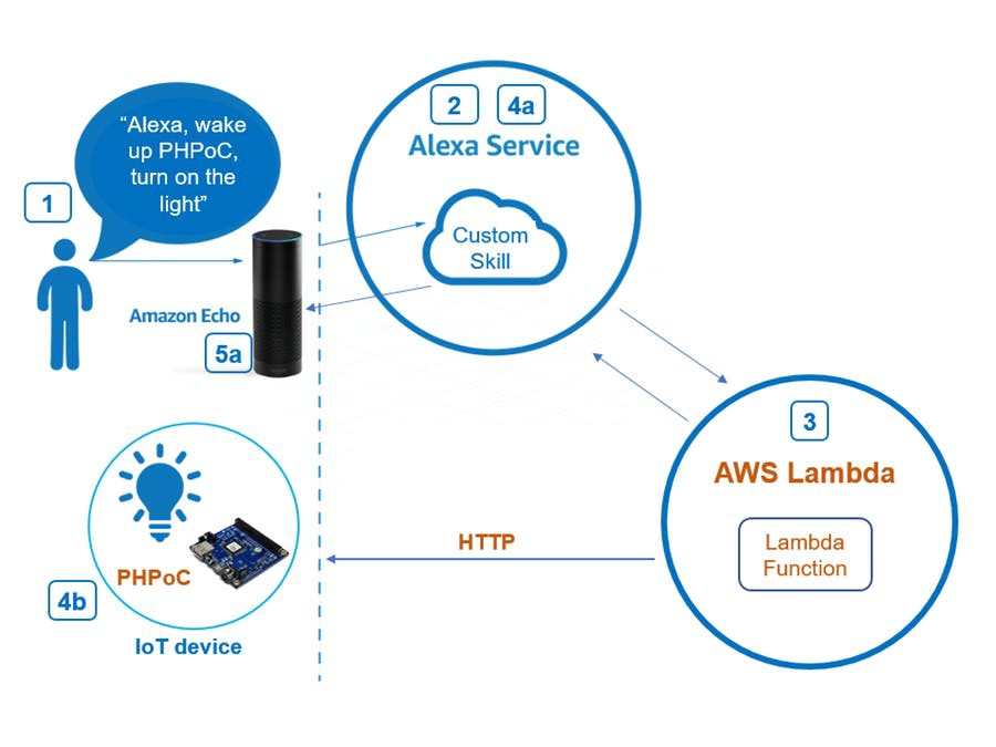 Iot News Bridges Out Amazon In Monday Note