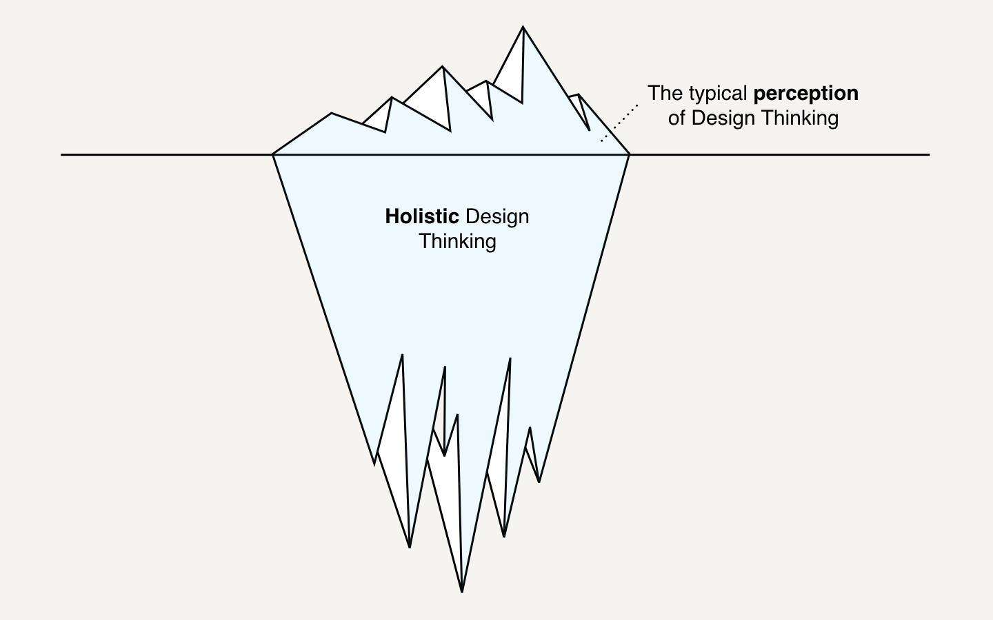 How design thinking will fix design thinking muzli design design methodologies are undoubtably part of design thinking but they are not one and the same thing design thinking is broader and more holistic and is pooptronica Image collections