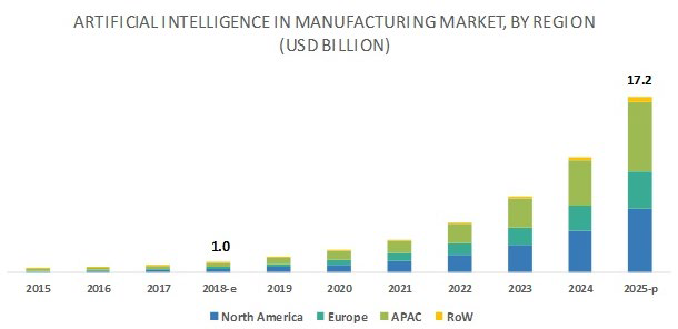 Statistics - artificial intelligence in manufacturing