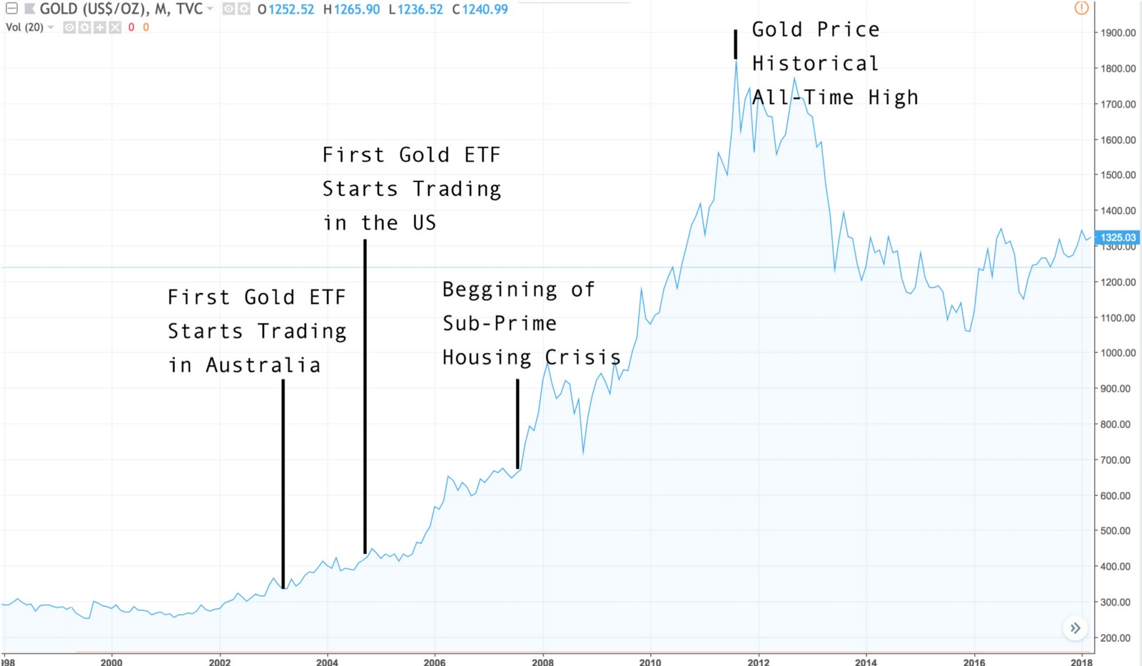 As You Can See The Launching Of Gold Etfs Preceded An Enormous Rally In Price Some Ysts Suggest That Ease Access To
