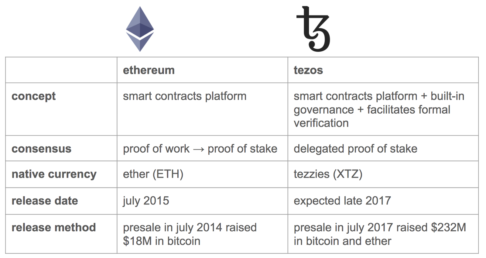 Image result for tezos vs ethereum