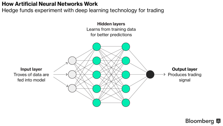 neural networks in investments essay View this term paper on expert systems and neural networks the human experience demands a constant series of decisions to survive in a hostile environment the.