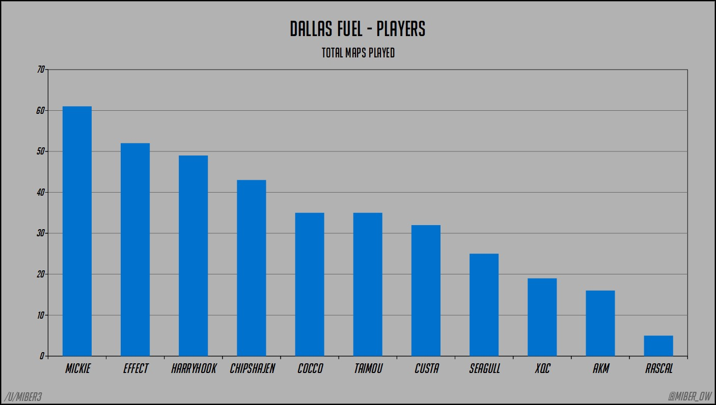 dallas fuel win percentages by player eric brown aka miber medium