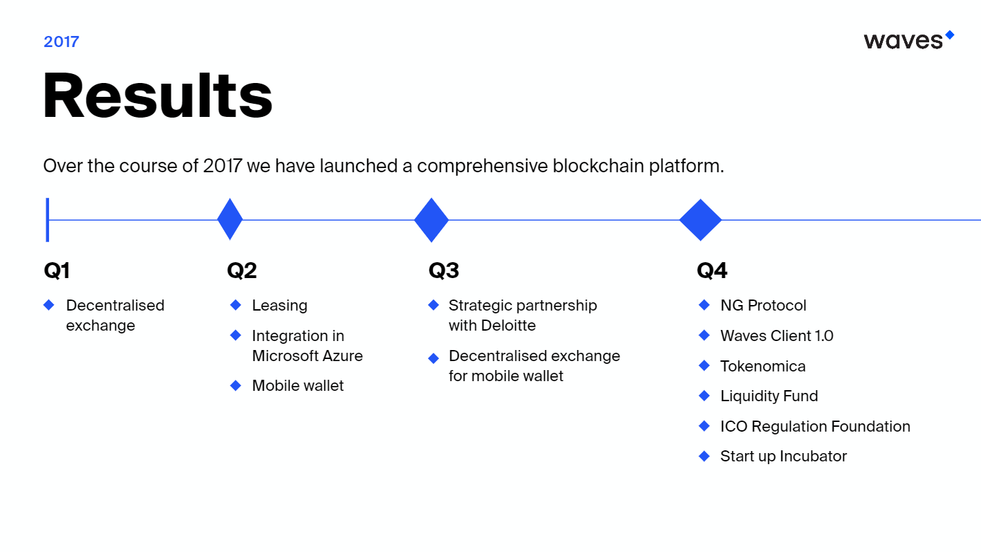 that has laid the foundations for a series of critical milestones in our roadmap early in the year we launched our decentralised exchange dex