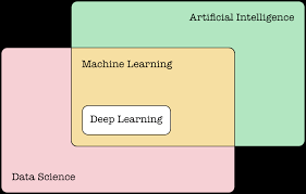 What is the Difference between Artificial Intelligence (AI), Machine Learning (ML) and Data Science