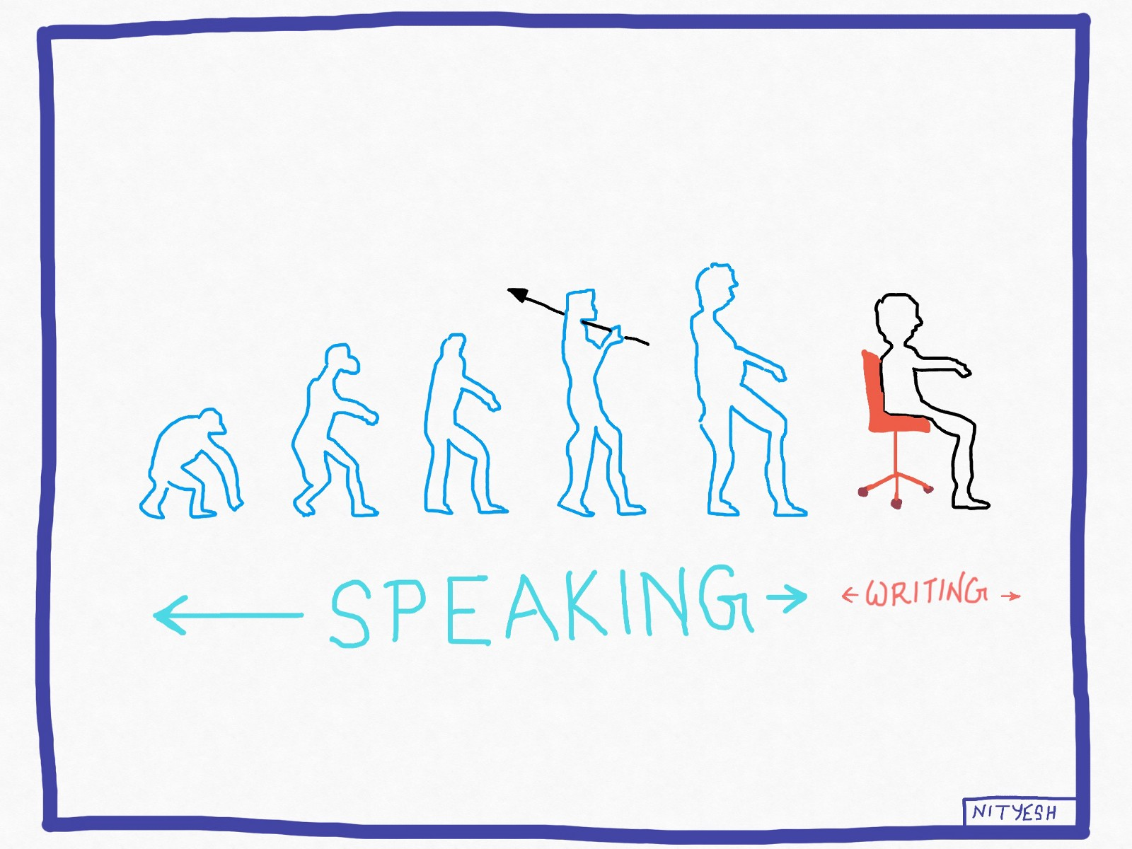 Evolution of speaking to writing