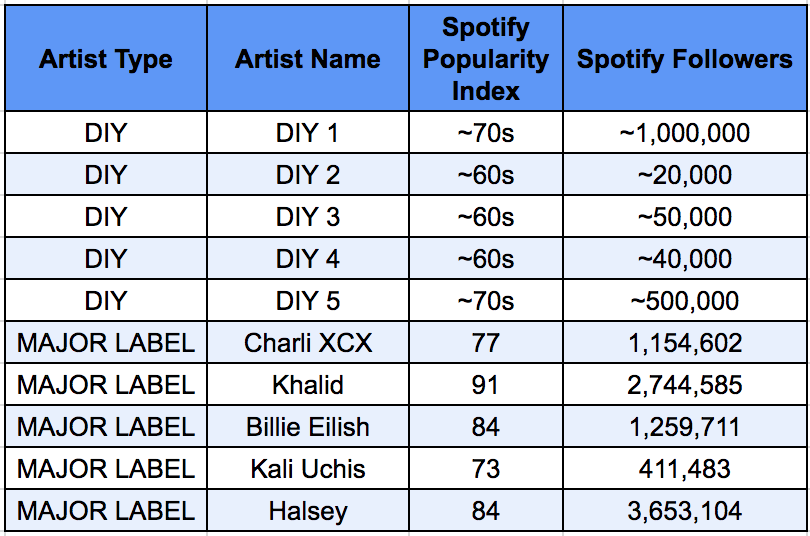 Spotify Direct Deals vs Major Label Artists