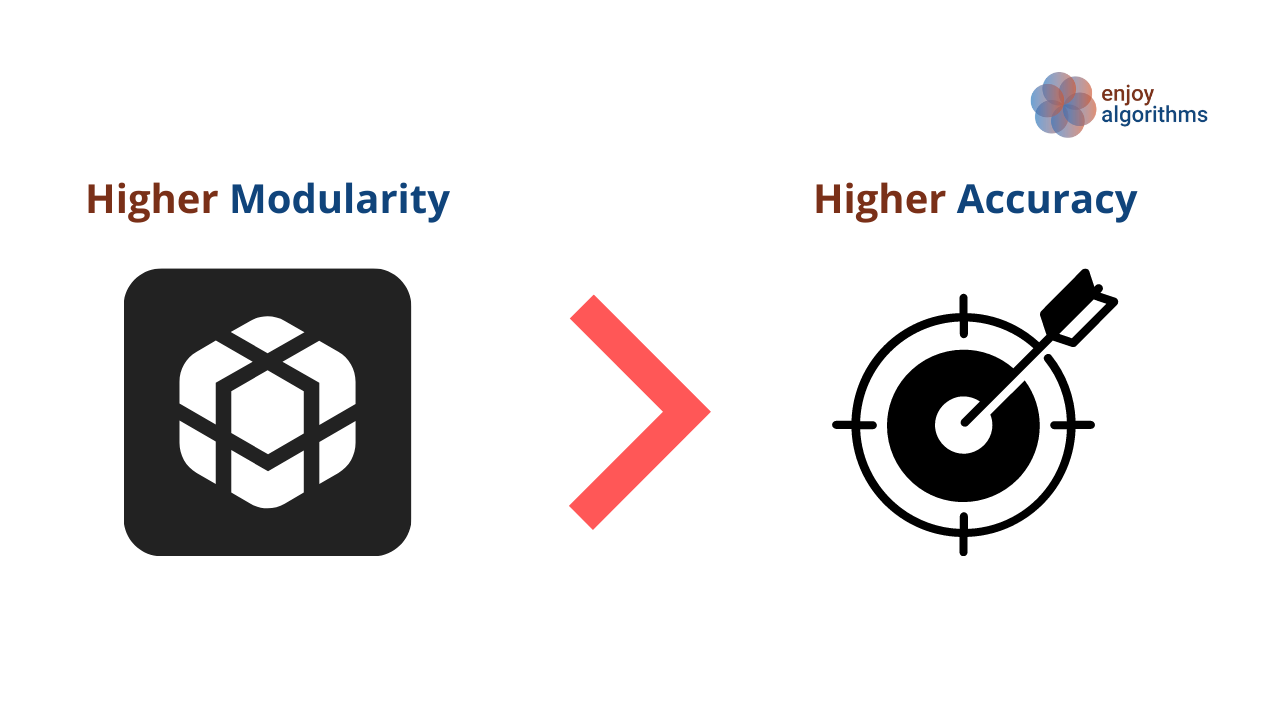 the purpose of Machine Learning Models is to deliver highaccuracy