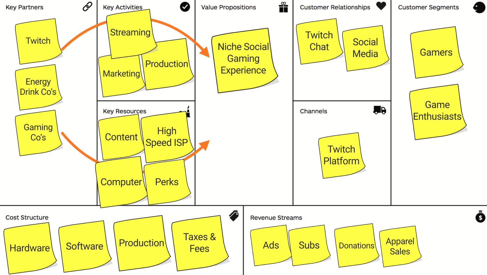 what is the business model for a twitch streamer precoil medium