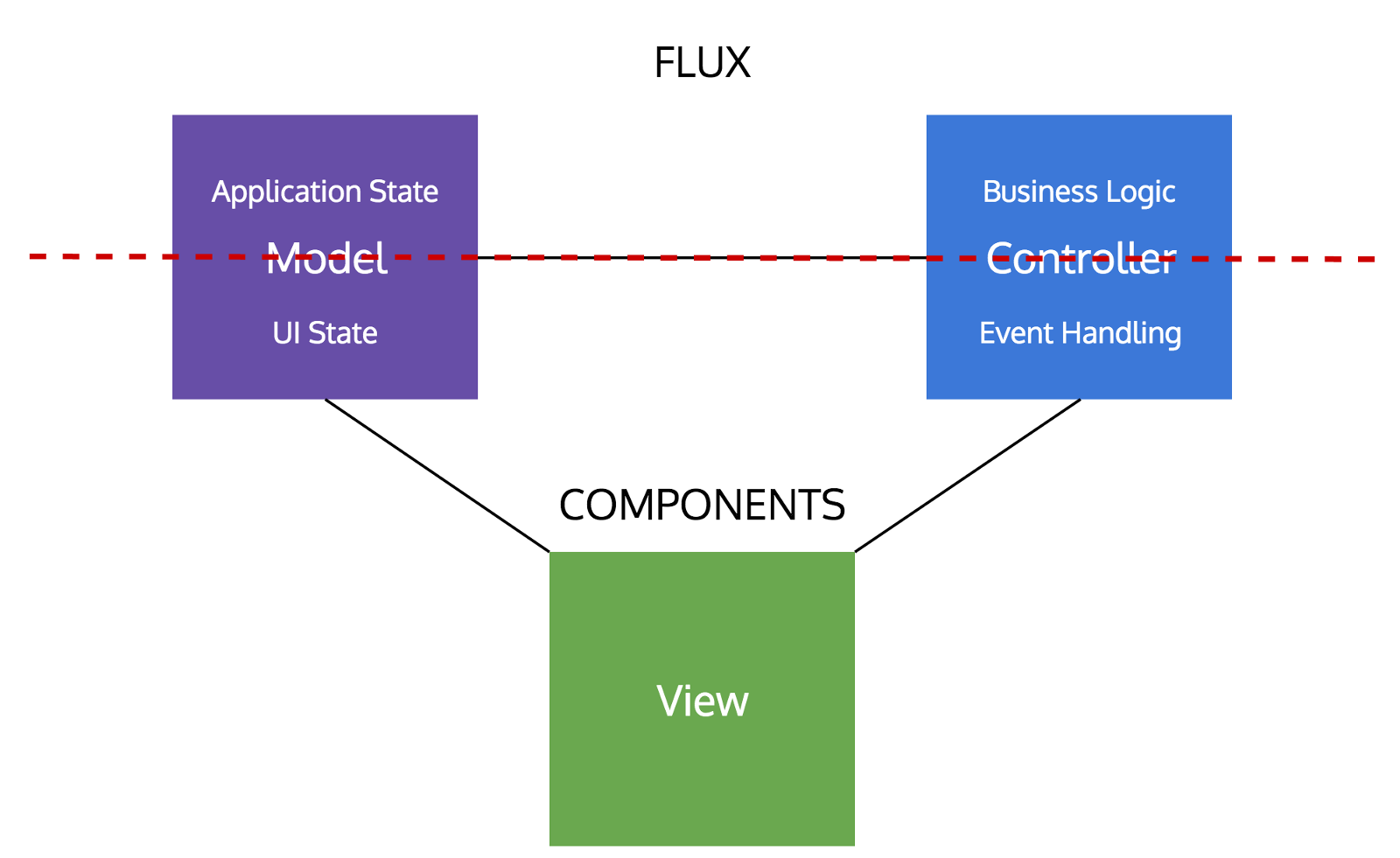 Is model view controller dead on the front end freecodecamp the diagram below shows how you actually split the original mvc model to obtain the components whats left above the line is exactly what flux is trying to pooptronica Gallery