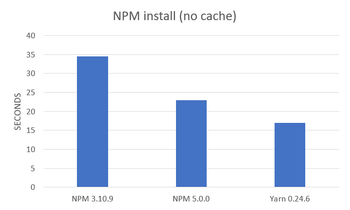 npm install only production