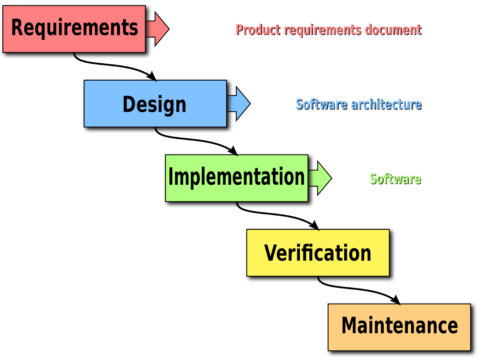 Case study on project management in software engineering