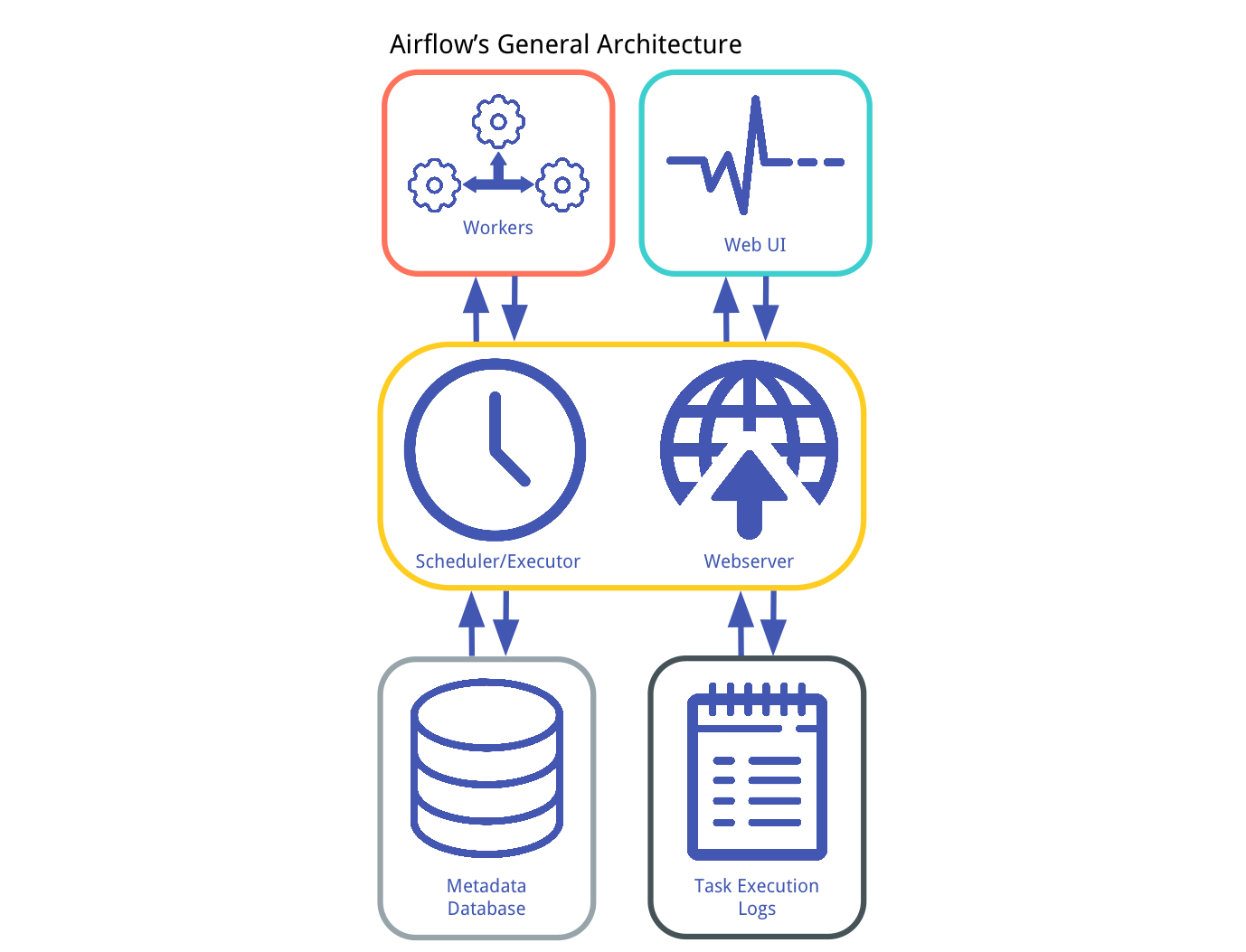 Understanding Apache Airflows Key Concepts Dustin Stansbury Medium How To Draw A State Machine Diagram Operation Is Built Atop Metadata Database Which Stores The Of Tasks And Workflows Ie Dags Scheduler Executor Send