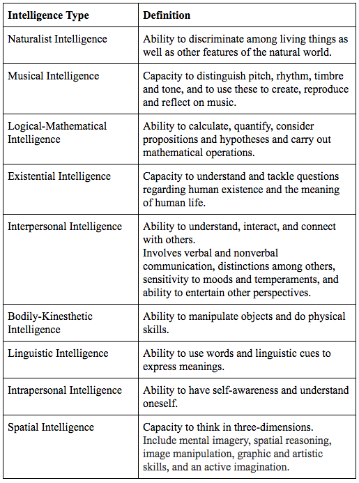 linguistic intelligence meaning