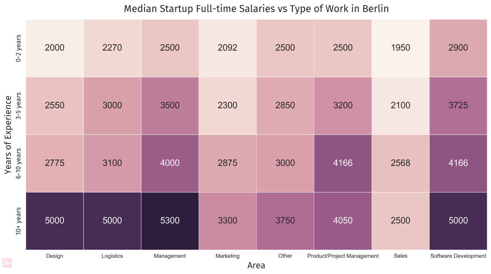 we highly recommend reading the berlin startup summary report