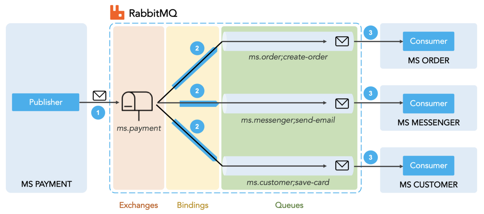 Publish and consume messages  with RabbitMQ